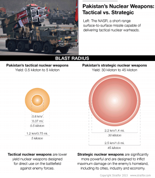 Pakistan's Nuclear Weapons: Tactical vs. Strategic