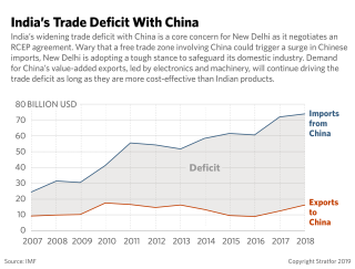 A chart showing India's trade deficit with China.