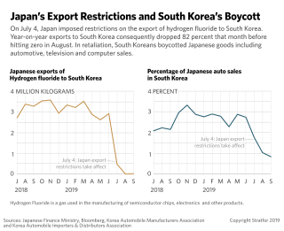 These graphs show the start fall of Japanese chemical exports to South Korea.