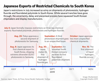 This timeline shows key dates in the South Korean-Japanese trade spat.