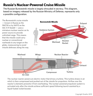 An illustration describing Russia's nuclear-powered cruise missile.