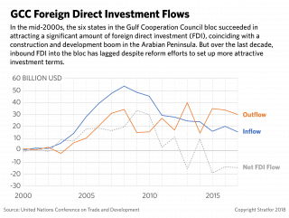 A graph showing foreign direct investment throughout the Gulf Cooperation Council.