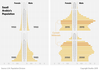 A population pyramid showing demographic changes in Saudi Arabia