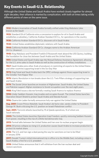 This timeline shows key events in the U.S.-Saudi relationship.
