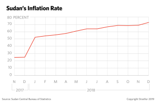 A graph showing Sudan's rising inflation rate.