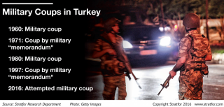 Turkey has had four coups since 1960.