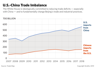 A chart showing the U.S.-China trade imbalance
