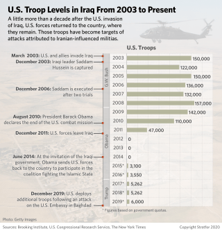 This chart shows U.S. troop levels in Iraq from 2003 to today.