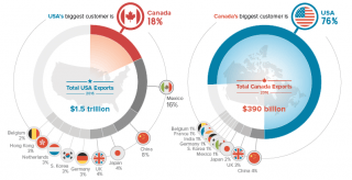 A graphic showing trade between the United States and Canada.