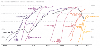 A chart showing technology adoption by households in the United States.