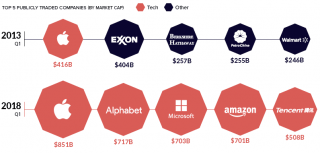 A graphic showing the top 5 publicly traded companies (by market cap)