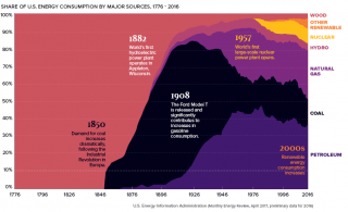 A chart showing the share of U.S. energy consumption by major sources, 1776-2016.