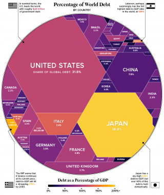 A graphic showing the percentage of world debt by country.