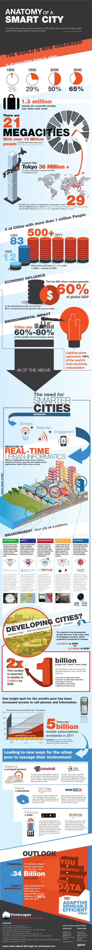 An infographic showing how technology can be applied in urban settings to create cities that work better for their residents.