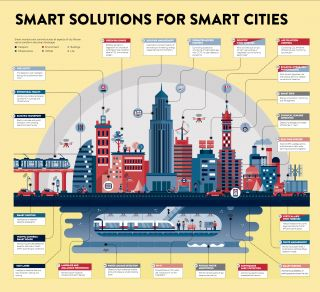 A graphic illustrating some technological solutions for smart cities.