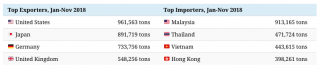 A chart showing the top four exporters and top four importers of plastic waste.