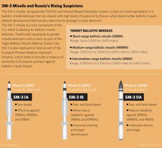 SM-3 Missile and Russia's Rising Suspicions
