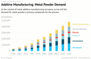 A graphic showing metal powder demand in additive manufacturing