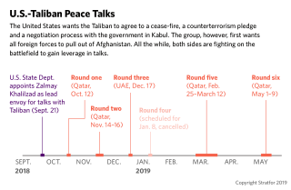 A graphic showing the timeline of Afghan peace talks.