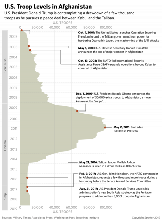 A chart showing U.S. troop levels in Afghanistan