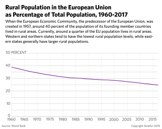 A Graph of Rural Population in EU As Compared to Total Population, 1960-2017