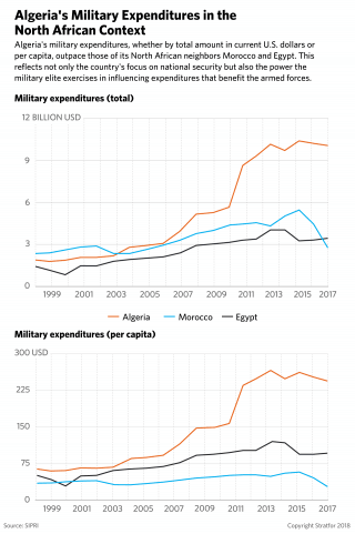 This chart compares the military expenditures of Algeria, Egypt and Morocco.