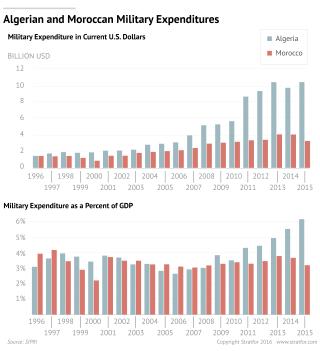 Algerian Military Spending, Moroccan Military Spending