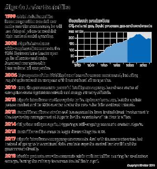 A timeline, 1999-2019: Algeria under Bouteflika
