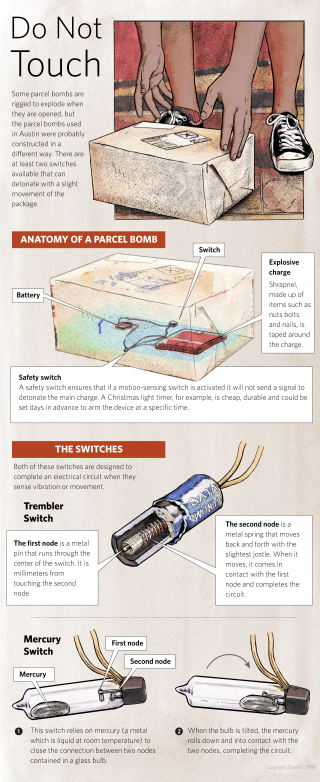 The Anatomy of a Parcel Bomb