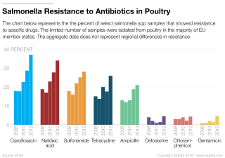 For producers who are struggling to meet rising global demand for meat and poultry, boosting output is of chief concern. Though some countries, particularly in Europe, have banned the use of antimicrobial drugs to encourage livestock growth, no proven alternative has emerged to take their place in the industry.