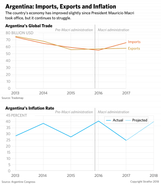 Argentina: Imports, Exports and Inflation