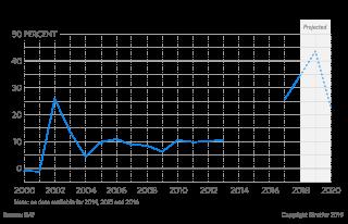Argentine Inflation