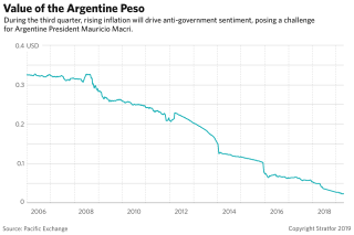 A chart showing the declining value of the Argentine peso.