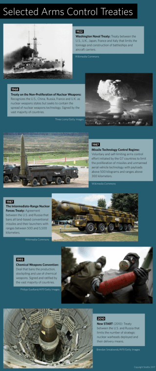 This graphic charts the history of international arms control treaties.