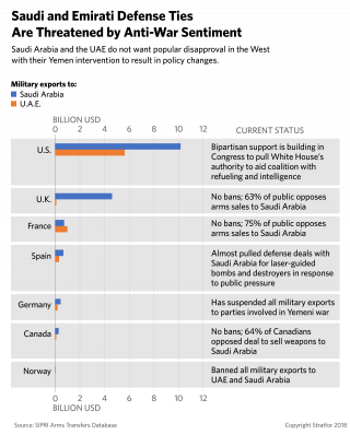 A chart of arms sales to Saudi Arabia and the United Arab Emirates from various countries.