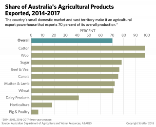 This chart shows the percentage of various Australian agricultural goods that go to export.