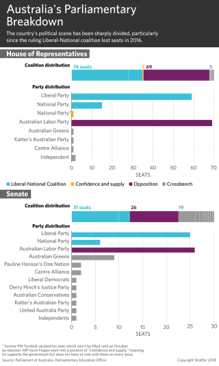A chart showing the current breakdown in Australia's two legislative chambers.