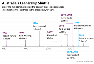 A timeline of Australia's prime ministers over the past three decades.