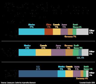 Graphic: U.S. allies dominate U.S. auto imports