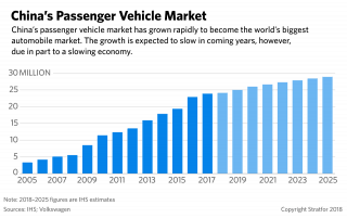 A graphic showing China's passenger vehicle market.