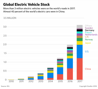 A chart depicting the global stock of electric vehicles.