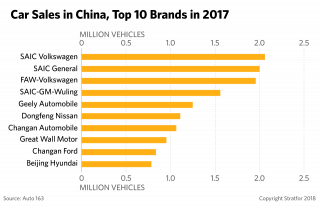 A graphic showing car sales in China, top 10 brands sold in 2017