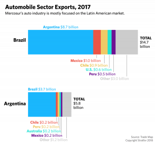 A chart shows the destinations of exports for automakers in Brazil and Argentina.