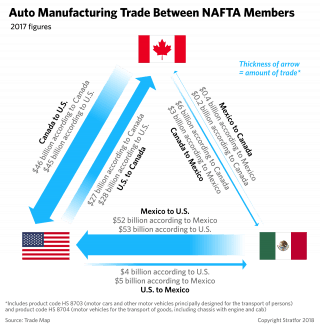 A graphic showing auto manufacturing trade between NAFTA countries.