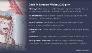 Bahrain Vision 2030 plan