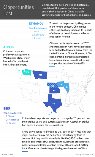 A graphic showing how Chinese tariffs will impact U.S. beef, ethanol and apple production.