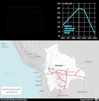 Exporting Bolivia's Natural Gas
