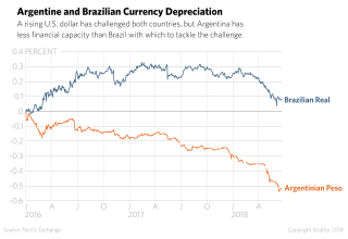 A chart shows currency depreciation for Argentina and Brazil.