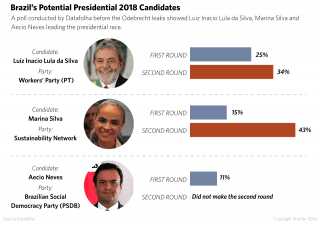 A poll conducted by Datafolha before the Odebrecht leaks showed Luiz Inacio Lula da Silva, Marina Silva and Aecio Neves leading the presidential race.