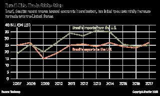 Brazil-U.S. Trade, 2007-2017
